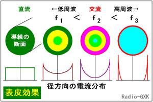 圧電現象(ピエゾ効果) 圧力 張力...