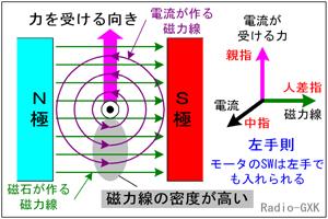 磁界 定常電流 電流から受ける力...