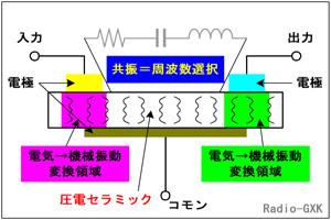 セラミックフィルタ 圧電効果 電...