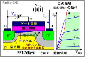 HC0401_e MOS FETの飽和領域での動作