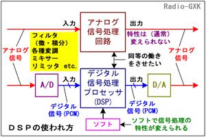 Fig.HC0501_a DSPの使われ方